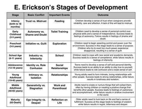 Pdf Always Brandi Erikson by Adolescent Development Stages Chart Www Imgkid The