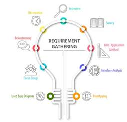requirement gathering document template requirement gathering how we solve the problems