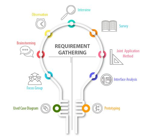 agile requirements gathering template requirement gathering how we solve the problems