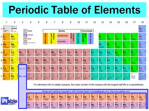 How Many Groups Are In The Periodic Table by Ytcphyssci Periodic Table Of Elements