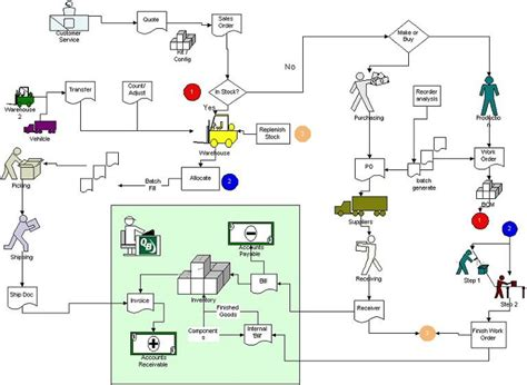 accounting workflow diagram accounting workflow diagram periodic tables