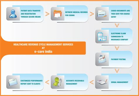 healthcare flowchart 7 best images of revenue cycle flowchart billing