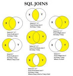 sql join tutorial sql join exle sql join 3 tables