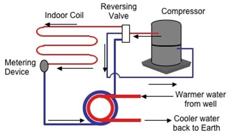water source heat piping diagram heat basics