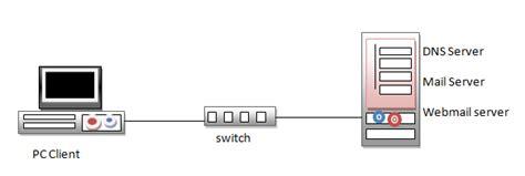 membuat jaringan lan pada linux deltawenbiz membuat mail server pada linux debian