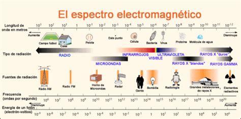 ejemplos de ondas electromagneticas ondas electromagn 233 ticas radiaci 243 n wikiuniversal