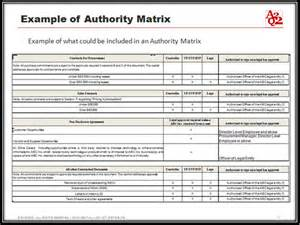 Delegated Authority Matrix Template by Part 4 How To Prevent Wire Fraud With Entity Level Controls