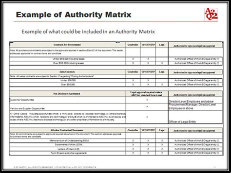 delegation of authority matrix exle used cars still