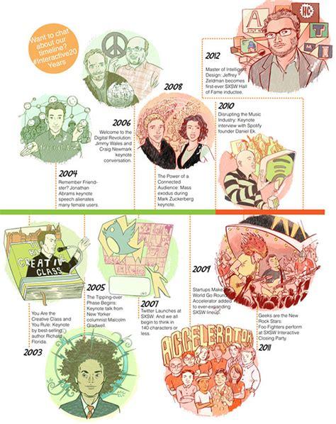 interactive news sxsw 2013 sxsw 2013 interactive 20 year anniversary timeline on