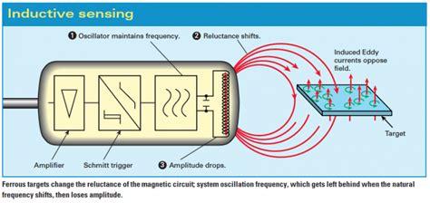 inductive sensor design proximity sensors compared inductive capacitive photoelectric and ultrasonic machine design