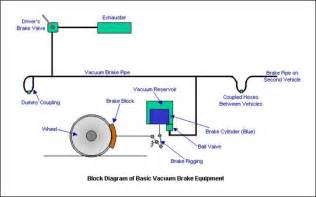Railway Brake System Pdf Vacuum Braking System Seminar Topics Reports And Ppt