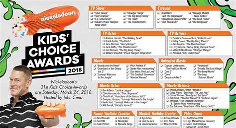 kca 2011 vote nickelodeon kids choice awards nominee 2018 kids choice awards printable ballot the gold
