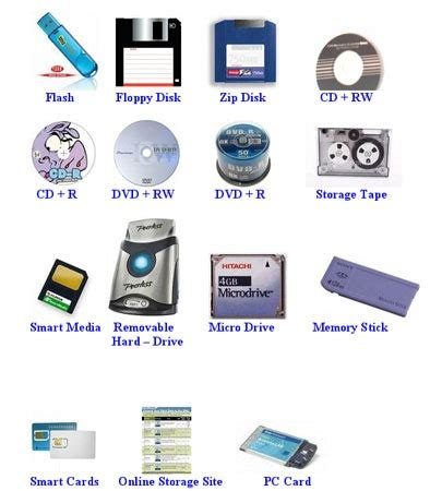 storage devices mcu bhopal postgraduate diploma in web communication