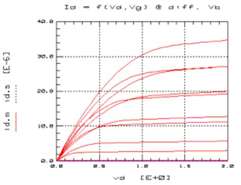 mosfet gate resistance measurement dc and cv measurement of mosfet s for the mos models