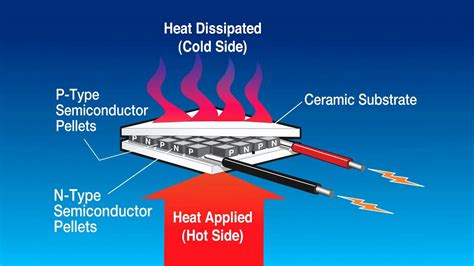 how do heat powered fans work thermoelectric power generation thermoelectric power