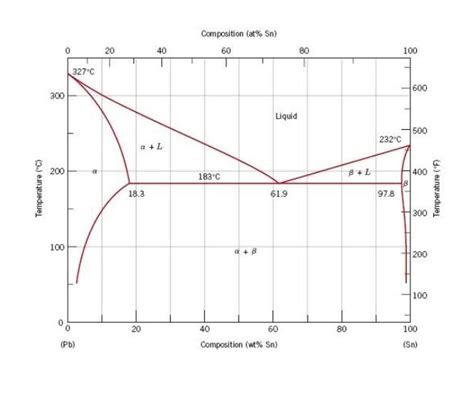 phase diagram questions using the phase diagram below what phases and con chegg