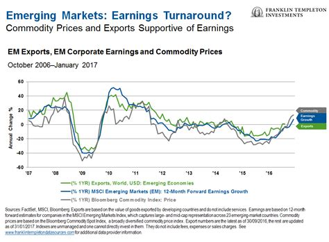why things aren t what they used to be in emerging markets