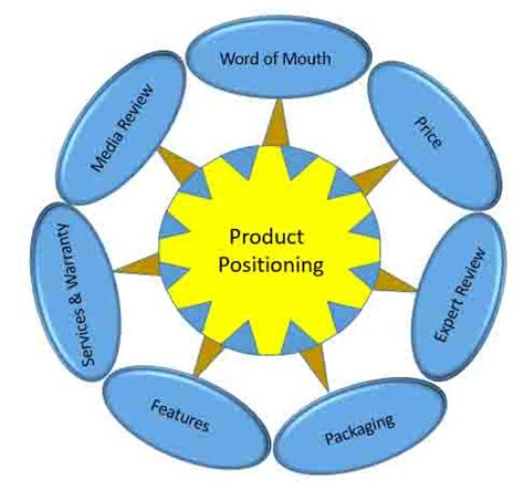 Mba Marketing Positioning by Source Of Positioning