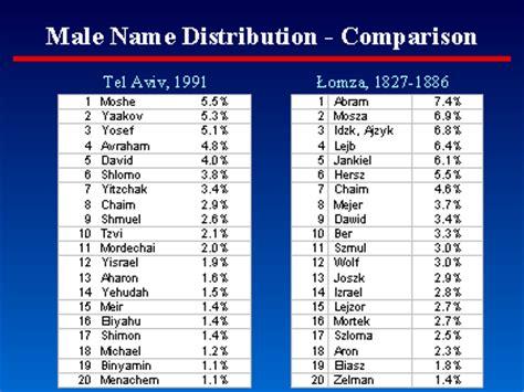 masculine names names
