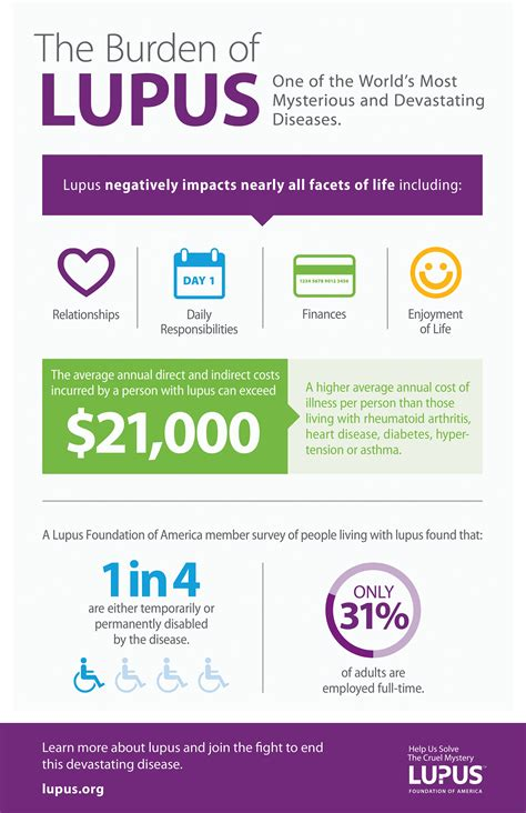 sle patient care report about us lupus foundation of america