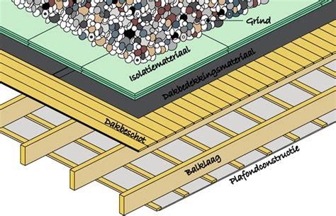 woonboot belasting plat dak isoleren