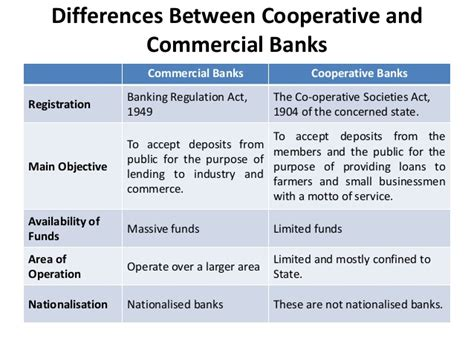 cooperative bank india banking theory
