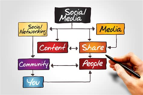 Effective Stategi 4 easy ways to get business by using social media