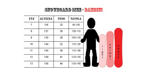 come scegliere la tavola da snowboard size