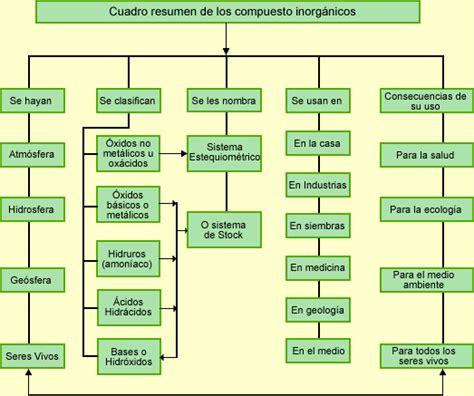cadenas carbonadas mapa conceptual la quimica la qu 237 mica cosas curiosas