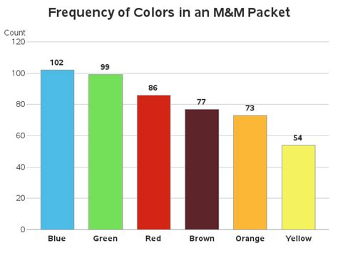 m and m colors frequency of colors in an m m packet