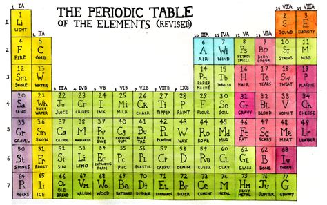printable periodic table large print 4 best images of large printable periodic table