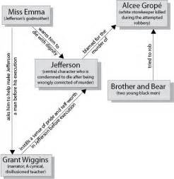 A Lesson Before Dying Essay by Character Map