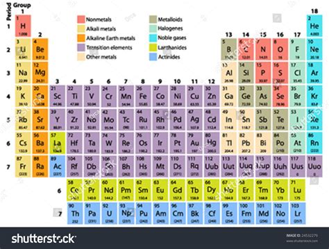 Complete Periodic Table by Complete Periodic Table Elements Atomic Number Stock