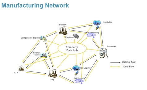 network design for manufacturing semiconductor engineering toward smarter manufacturing