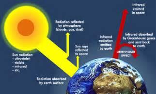 cara membuat artikel pemanasan global gambar 10 pengertian global warming penyebab dan cara