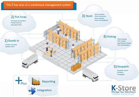Home Design Uk Software by Warehouse Management System Infographic Keymas Conveyor