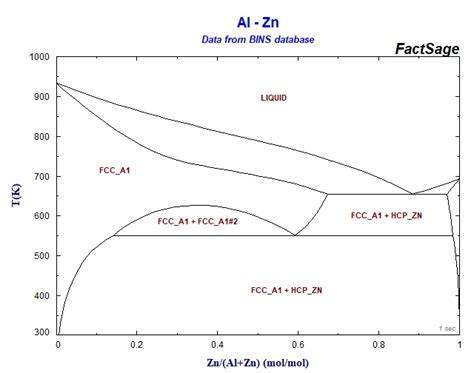 binary phase diagram database eis studies the effect of zinc to al zn alloy used for cathodic protection in 3 nacl solution
