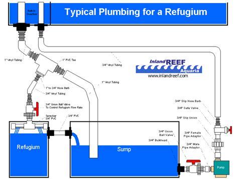 Refugium Plumbing pin sump and refugium on