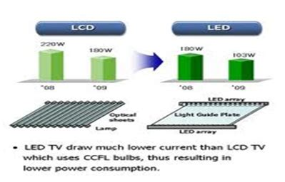 diode led difference different kinds of chemical material give rise to difference colors and these different