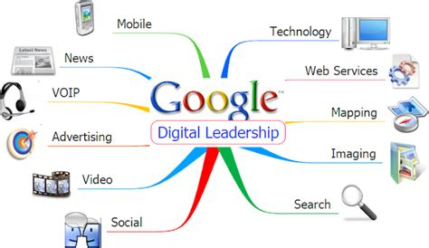 Google Images Leadership | visual mapping the digital leadership of google
