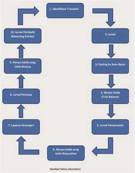 Pengertian Siklus Akuntansi Perusahaan Dagang, Jasa, dan