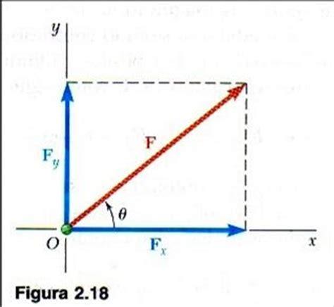 imagenes de vectores unitarios est 225 tica tec componentes rectangulares de una fuerza