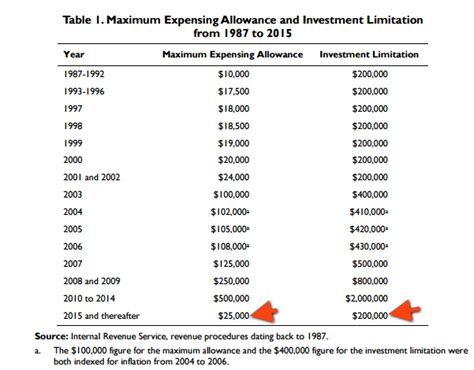 what is a section 179 expense maximum expensing allowance and investment limitation