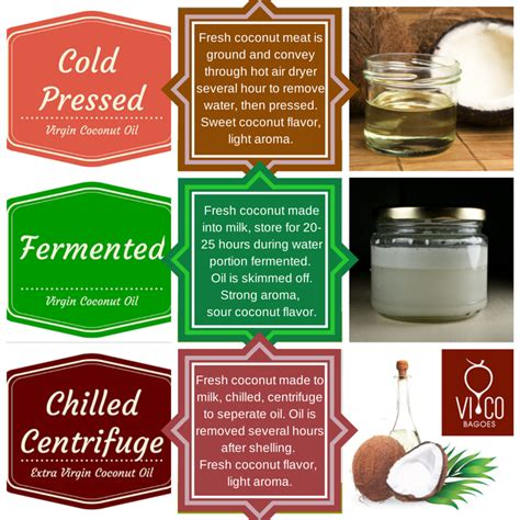 cara membuat minyak kelapa beserta gambar cara membuat minyak kelapa secara sederhana virgin
