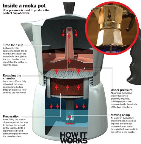 espresso maker how it works how do moka pots work how it works