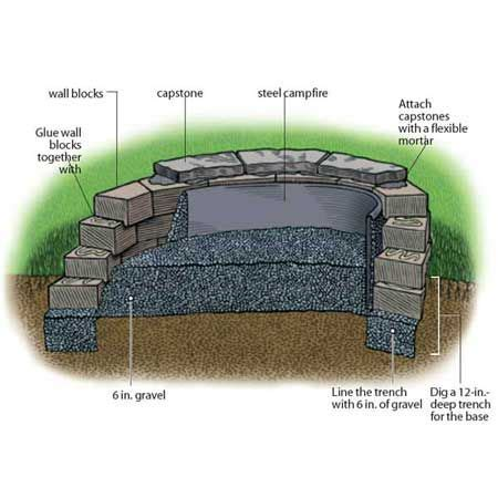 building a firepit in your backyard instructables diy how to make instructions