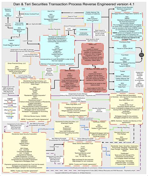 securitization flowchart who actually owns your mortgage note