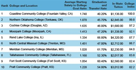best college the top 10 community colleges in america huffpost