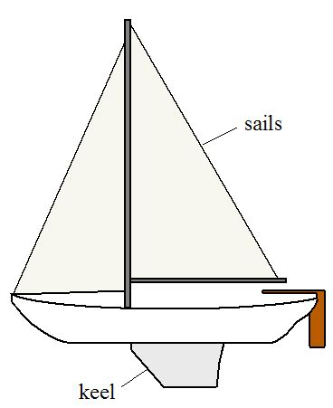 boat keel definition physics of sailing