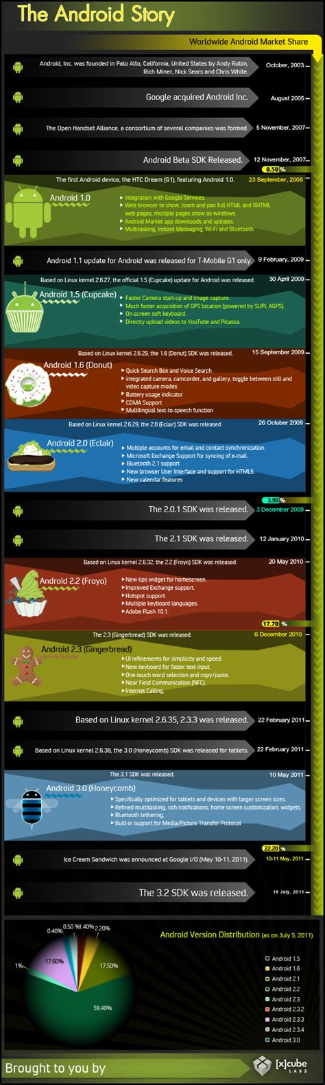 history of android the android story history of android os infographic